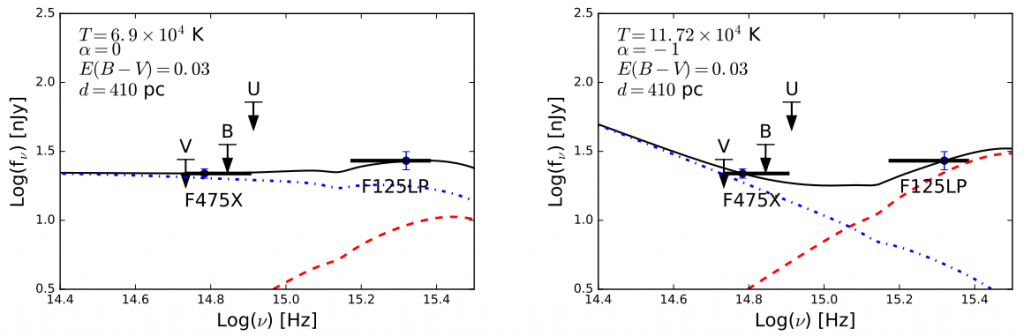 Figure 1: thermal and nonthermal combined fit to HST far-UV/optical data for J2124