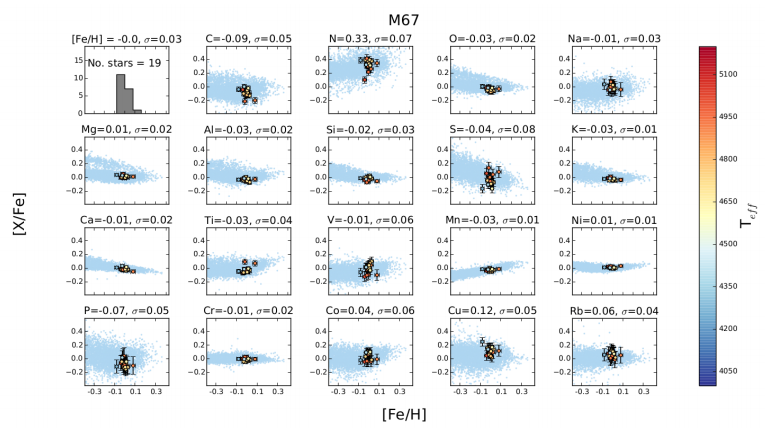 Figure 1: Abundance estimate for 20 elements in M67 stars, coloured by effective temperature. The grey points are the training data. The values at the top of each subplot are mean and standard deviation of the estimates. All elements are measures with respect to Fe, except [Fe/H].