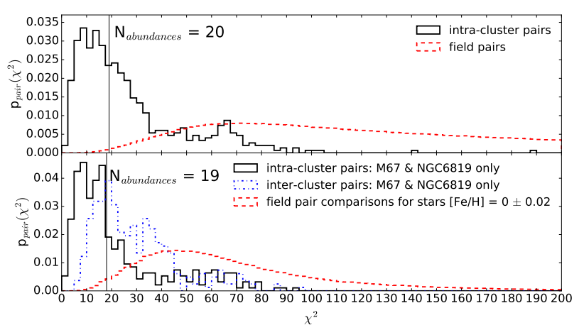 Figure 2: Top plot shows the chi-square distribution of abundance differences for pairs with similar Teff and log(g). The black histogram represents intra-cluster pairs, and the red-dashed shows field pairs. The distributions are very different, but not disjoint: some field pairs are as similar as siblings. Bottom panel shows analogous estimates, but the [Fe/H] is set to the similar value of the clusters M67 and NGC6819. Their intra-cluster distributions are shown in the blue dash-dot histogram for comparison. Even for similar metallicity, most field stars are distinguishable, but there's still a considerable number of doppelgangers.