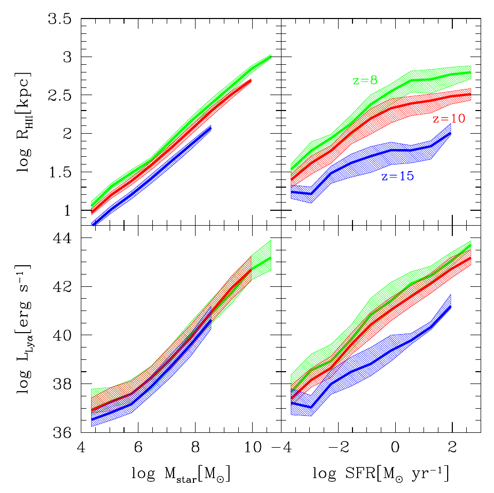 ly-alpha strength against stellar mass