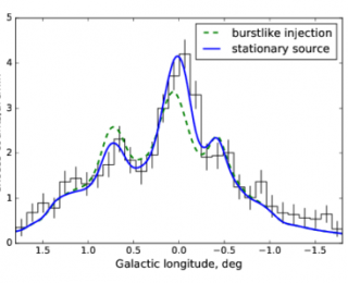 Particle acceleration in the Galactic Center