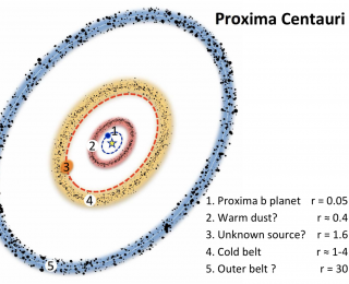 Proxima Centauri sports a fancy dust ring