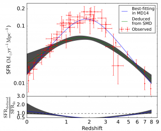 Too much star formation, not enough stellar mass: a cosmic conundrum