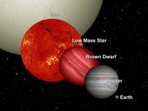 Figure 1 A Comparison Of The Sizes Sun Like And Low Mass Stars To Brown Dwarfs Gas Giants Terrestrial Planets Though Have Only