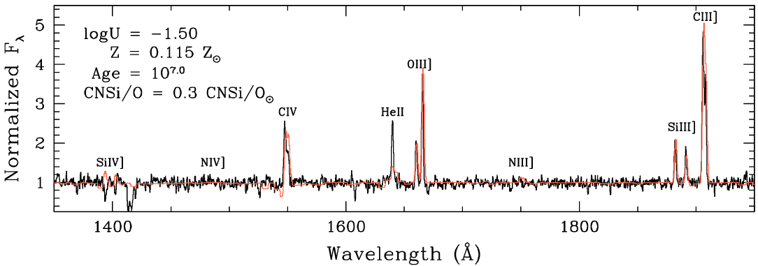 spectrum of galaxy showing strong emission lines along with a simulated model fit