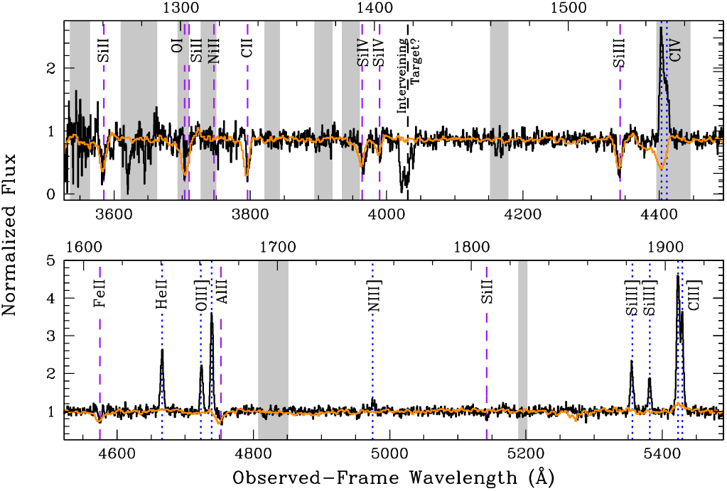 "spectrum of emission line galaxy overlaid with stacked spectra from ""normal"" galaxies"