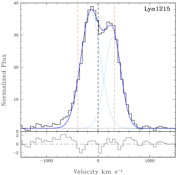 double-peaked, red-suppressed lyman alpha emission profile