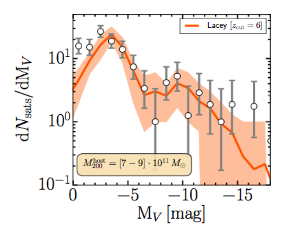 The Imprint of Cosmic Reionization on Dwarf Galaxies | astrobites