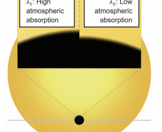 Blurred Lines: degeneracies in modeling exoplanet atmospheres