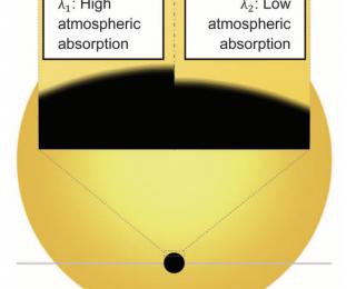 Blurred Lines: degeneracies in modeling exoplanet atmospheres