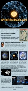 Dyson Sphere Infographic