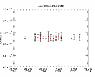 Solar Radius Determined Using Observations of Eclipses
