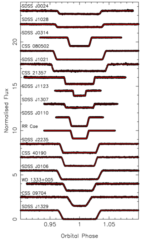 Light curves of M-dwarfs eclipsing their white dwarf companions