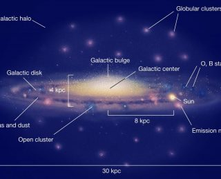 Cluster Creation in a Cosmological Context