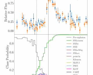 Is That a Supernova? Classifying Transients in Real-Time with Machine Learning