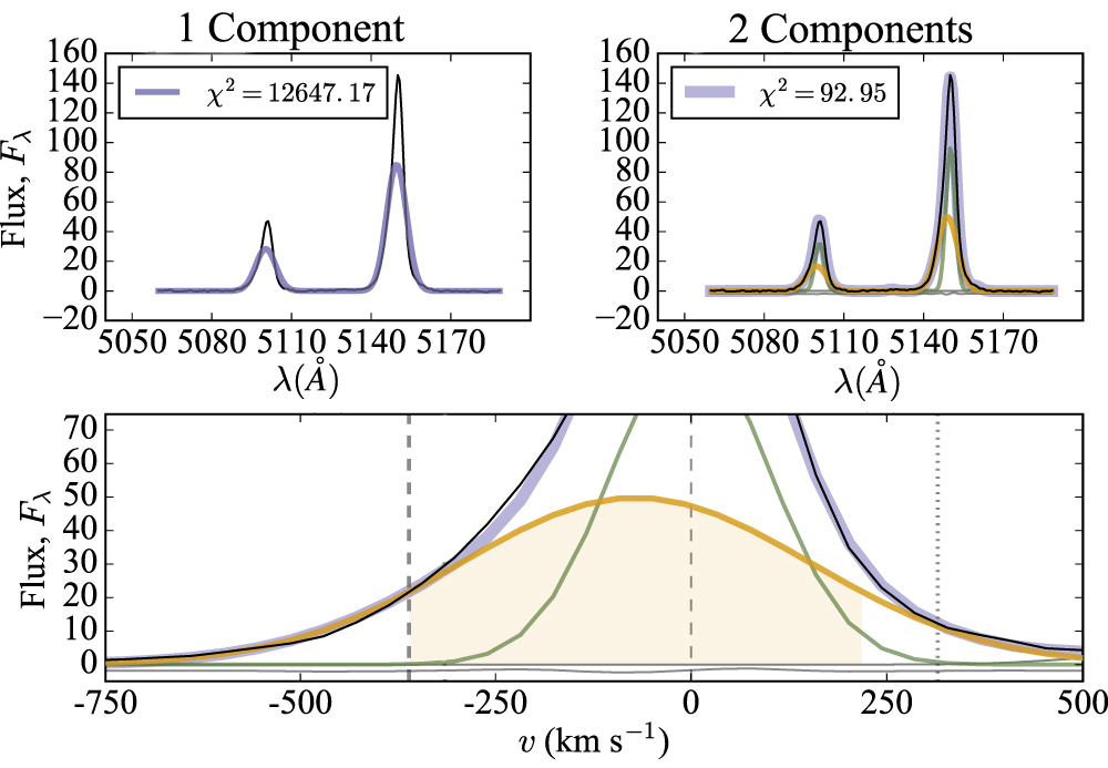 Illustrating the how better the emission lines are fit by a two-component Gaussian model. Highlighting how this approach is used to identify an outflow.