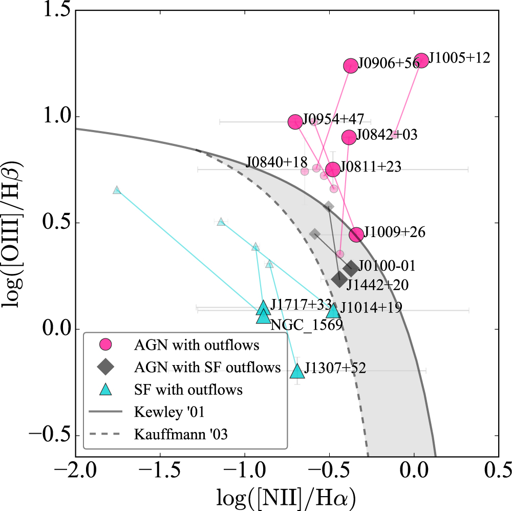 Illustrating the results of the BPT diagnostic applied to the bound gas and outflows for all 15 galaxies with detectable outflows