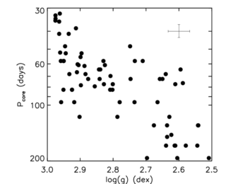 You Spin me Right Round: Stellar Rotation with Asteroseismology