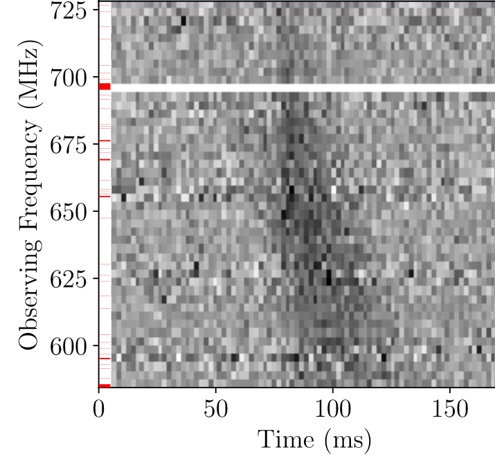 A plot of the pulse's detected frequencies versus time. The horizontal axis measures the observation time and ranges from 0 to 175 milliseconds. The vertical axis measures the observation frequency and ranges from 600 to 725 megahertz.