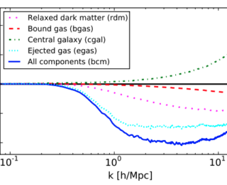 Baryonification – Dark matter N-body simulations and the impact of gas-trophysics