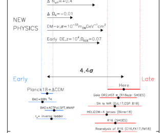 Do we need to expand the cosmological standard model? New cepheid observations suggest yes