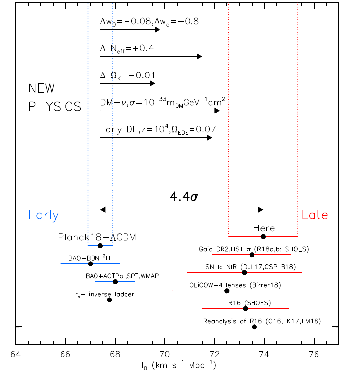 Comparision of different measured Hubble Constants