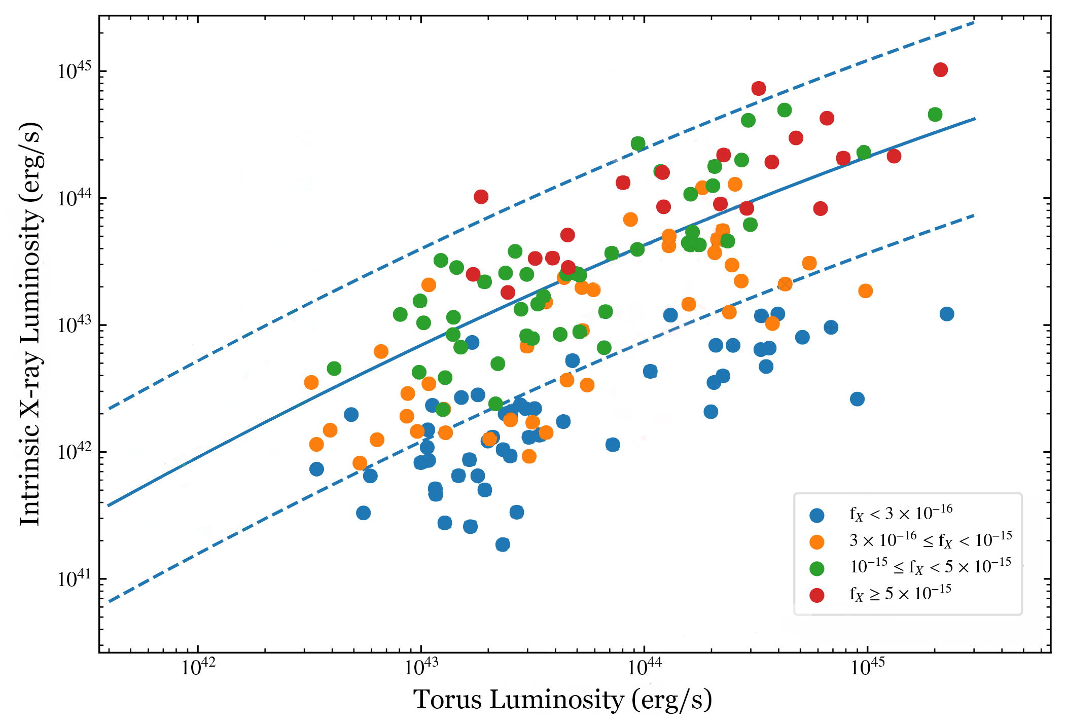 Figure showing the faintest AGN in the sample don't behave like un-obscured AGN