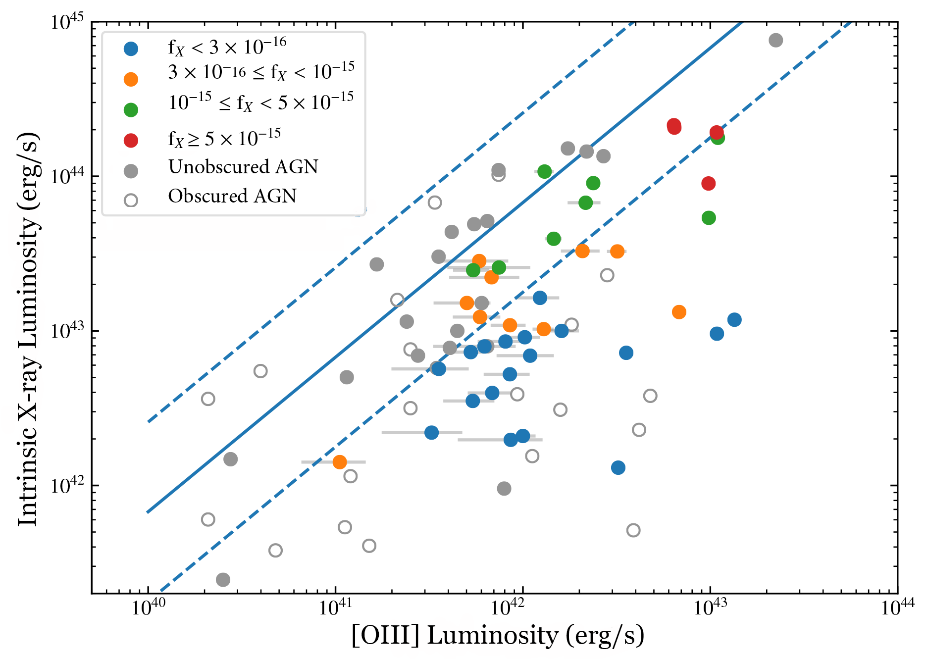 Figure showing faintest AGN with optical emission line data do not appear under-powered