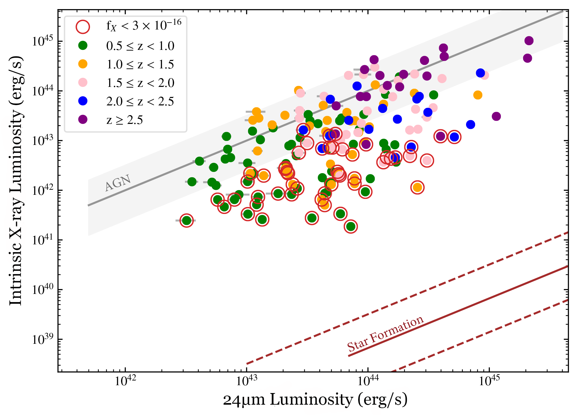 Figure showing the faintest AGN in the sample do not appear to have mid-IR emission coming from solely AGN or star formation