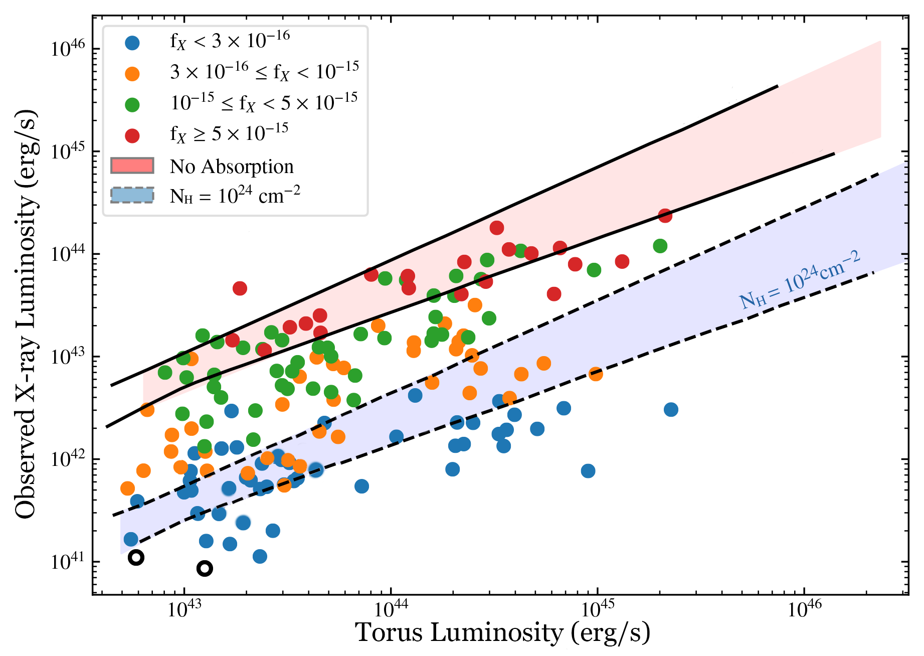 Figure showing the faintest AGN in the sample appear to be more obscured than previously thought