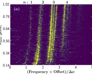 Fundamental Oscillations: Understanding Variability in Long Period Variables