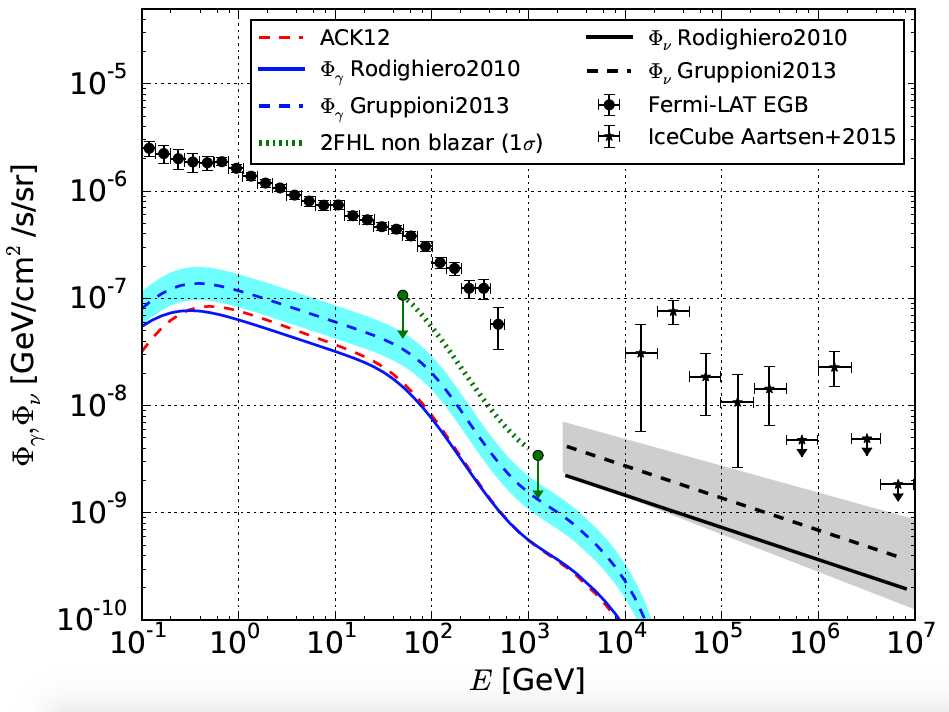 starburst contribution EGB and diffuse neutrino