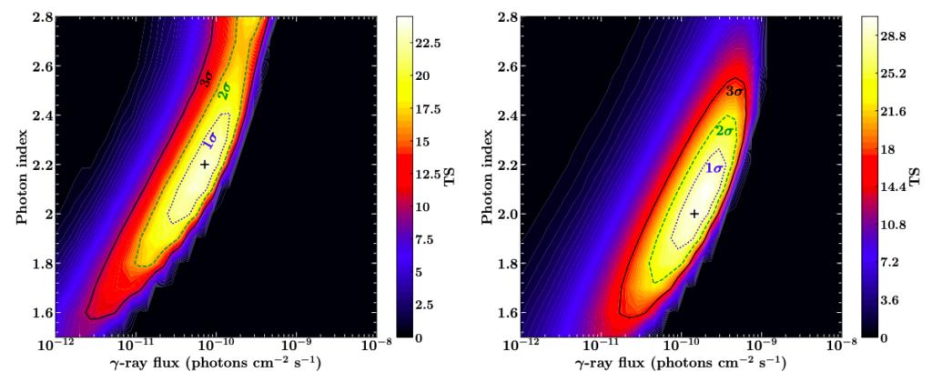 starburst gamma-ray likelihood