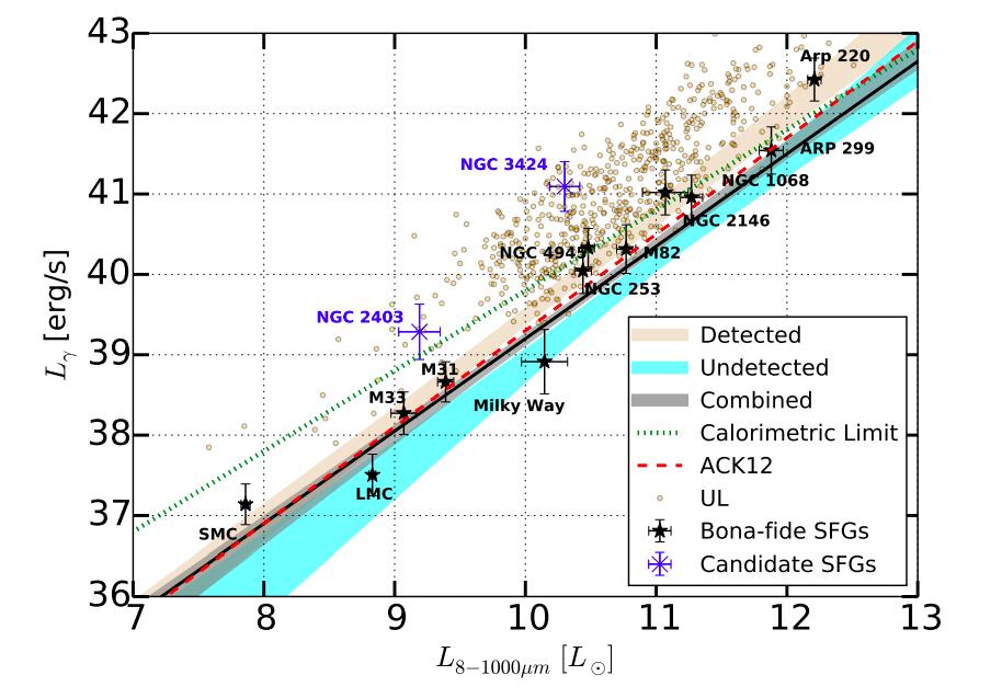 gamma ray infrared relation starburst