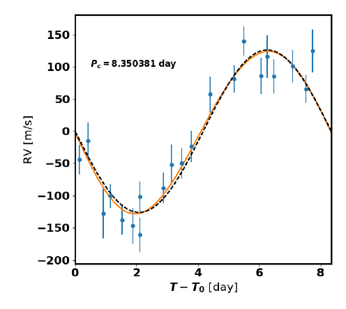 A graph of the radial velocity curve of the system's hot Jupiter TOI-1130 c.