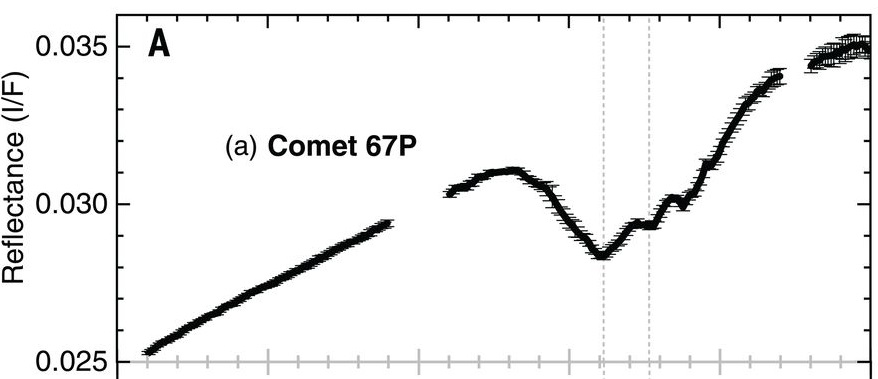 67P's reflectance spectrum
