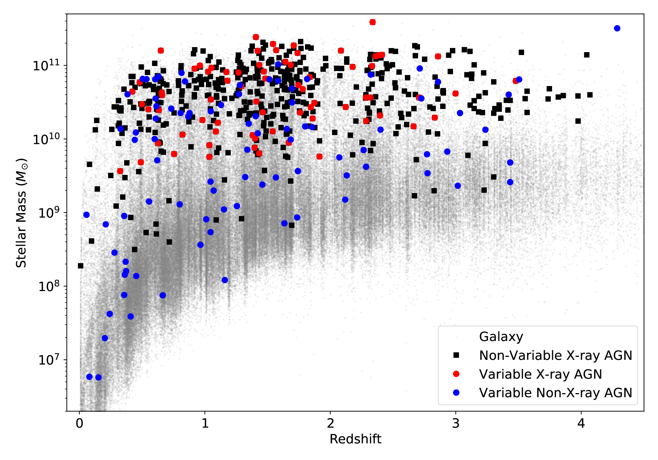 Figure showing the distribution of different types of AGN within the mass-redshift plane