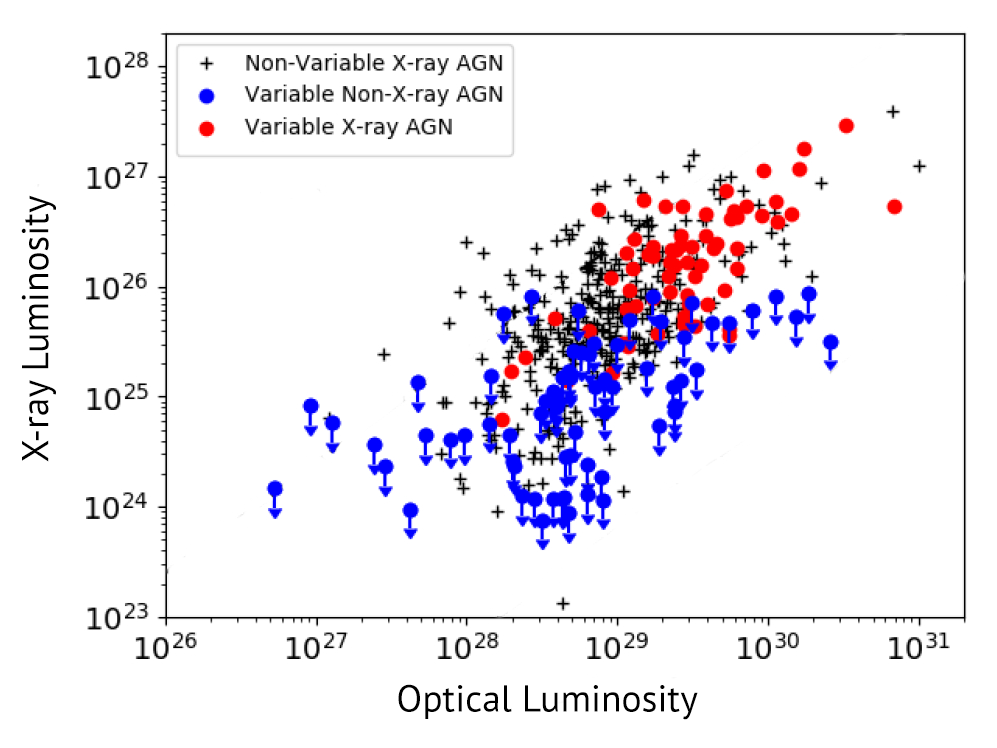 Figure showing the stark difference in X-ray luminosity distributions between different types of AGN
