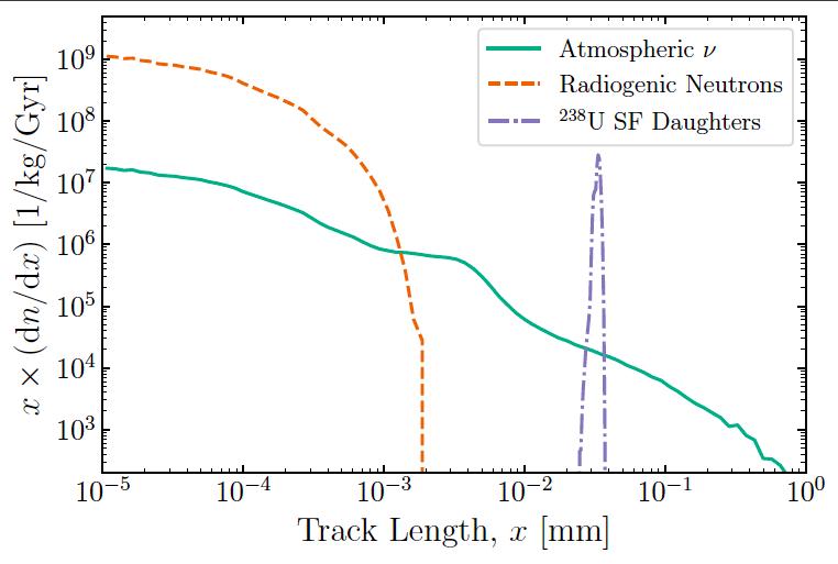 paleo detector track length
