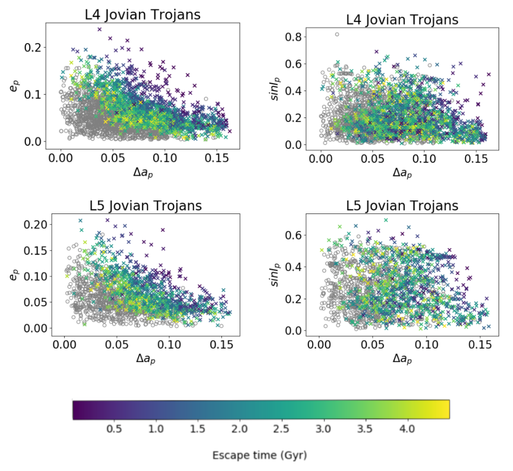 Figures showing the escape rates of the L4 and L5 Jovian Trojans.