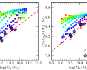 The mass-metallicity relation based on O3N2 (left), N2 (right) for z ∼ 0 and z ∼ 2.3 stacks, color-coded by SFR. Colored squares indicate the z ∼ 0 M∗-SFR stacks of Andrews & Martini (2013). Colored stars with error bars show the z ∼ 2.3 M∗-∆sSFR stacks. Both samples are color-coded by SFR on the same scale. The red dashed line denotes the best-fit z ∼ 2.3 MZR for each line ratio.