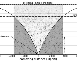 Speeding up cosmological simulations by zooming on what's important
