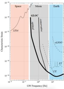 GLOC sensitivity vs frequency