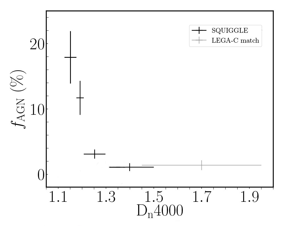 Plot from figure 3a showing AGN fraction rapidly decreasing with galaxy age in post-starburst galaxies.