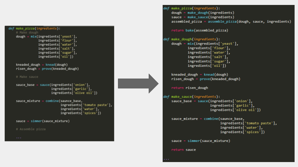 Two panels of code are shown. In the first panel, a function called 'make_pizza' is defined to bake a pizza. There are different sections within this code, for example a section that prepares the dough, another that prepares the sauce, and so on. In the second panel, 'make_pizza' is redefined or refactored, such that each section of the code has been converted to a separate function, for example 'make_dough' and 'make_sauce'. Hence, in the second panel the 'make_pizza' function is just a few lines of code where the main process is much easier to understand.