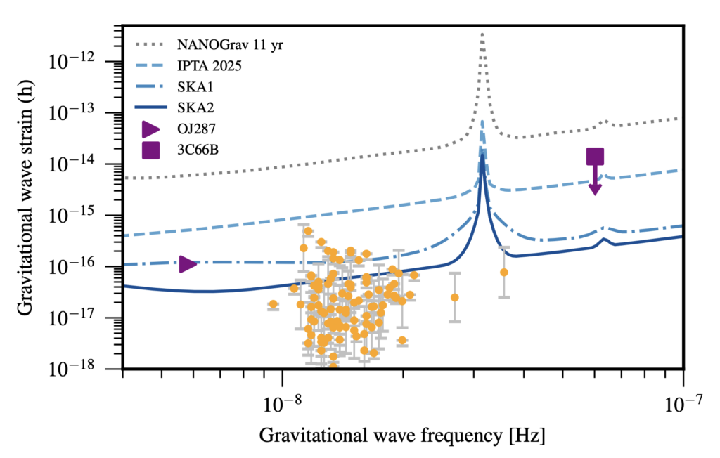 Pulsar timing array sensitivity curves showing the predicted sensitivity of future pulsar timing arrays compared to the predicted gravitational wave strain of candidates supermassive black hole binary sources. Two very close candidates are above future SKA pulsar timing array curves showing they may be detectable. Other candidates are scattered around the SKA2 pulsar timing array curves show that more candidates may be detectable through gravitational wave emission far in the future.