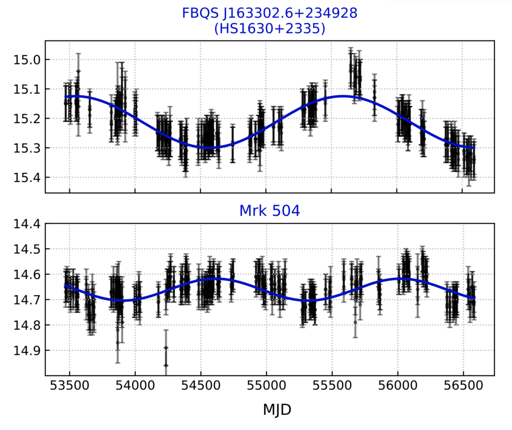 Two light curves from potential supermassive black hole binary candidates. Black points show that the optical magnitude varies periodically over many years.
