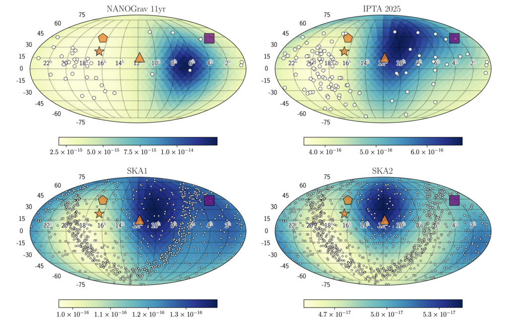 Four different maps of the sky for different pulsar timing arrays showing the location and number of the pulsars predicted in the pulsar timing array, how sensitive the array is at different locations in the sky, and the location on the sky of the four most likely sources. As future pulsar timing arrays add more timing data and pulsars, the sky maps show the sensitivity to gravitational wave sources increasing by two orders of magnitude, suggesting these candidates supermassive binary black hole sources will be detected in the future.