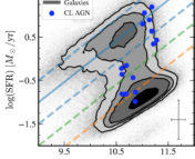 Stellar Mass and star-formation rate contour plot of the bimodal distribution of galaxies overlaid with lines of constant star-formation classification. Blue points show that, within errors, all the changing look AGN are consistent with being in green-valley galaxies.