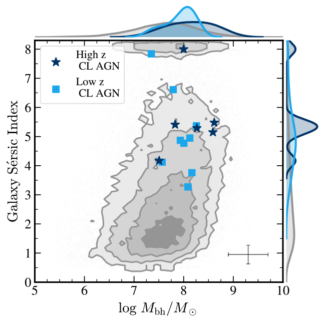 Sersic Index against black hole mass. Underlying comparison galaxies occupy a wide range of sersic indices. Changing look AGN have preferentially much higher sersic indices